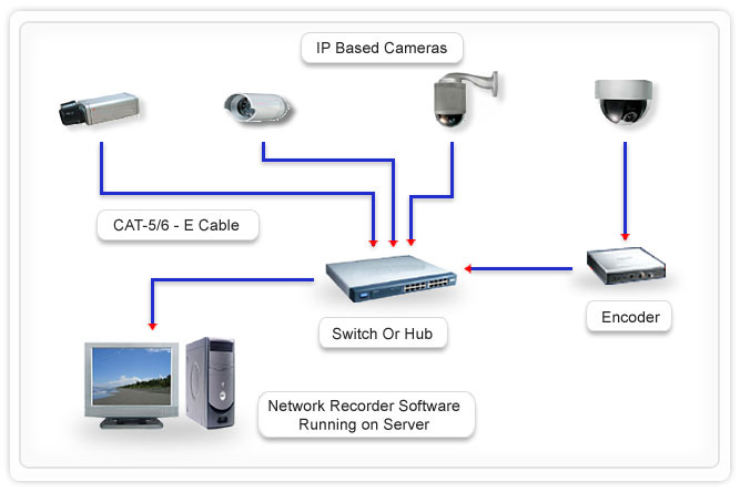 Ip base cctv for Ip camera design tool